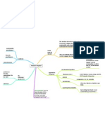 Proposal Mindmap