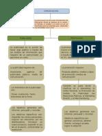 Mapa conceptual de Publicidad y Promocion