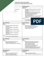Mesures prévues dans la carte scolaire du 16 Mars 2021 (Loiret)