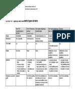 Übersicht Testtypen FR