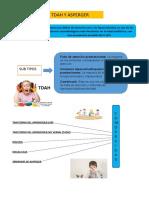 TDAH-Asperger-Dislexia