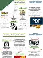 LINEA DETIEMPO MODELOS ECONOMICOS