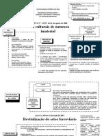 Legislação brasileira sobre preservação de bens culturais.pptx [Salvo automaticamente]