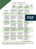 Modelo de Rúbrica para evaluar un Portafolio de Evidencias