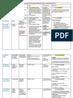 Tableau qui resume les principaux fsx descendants (moteurs) de la moelle épinière