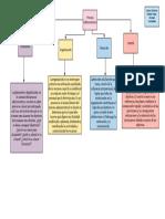 Mapa mental - Proceso Administrativo