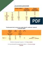 Les pronoms personnels cod et coi