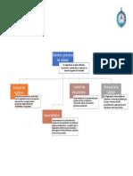 Sistema y procesos de calidad cuadro sinóptico