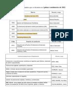 Edición prgramación 2021 Materias y Seminarios