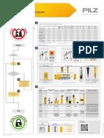 Pos Stop Manipulation en ISO 14119