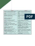 TABLEAU DES SEMINAIRES DE L'ANNEE  2010-2011