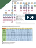 Arbre décisionnel des différentes pathologies orthoptiques, prévalences et modes de traitement + Tests diagnostiques