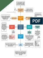 Mapa origenes de la psicología industrial