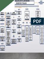 Analisis y Diseños de Sistemas III - Mapa Conceptual - SISTEMAS DE APOYO A DECISIONES SEMIESTRUCTURADOS - V18542389