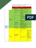 Mapa de Eduardo Vazquez. Dubet, F. y Martucceli, D. (1998). Las mutaciones de la escuela. En En la escuela. Sociología de la experiencia escolar