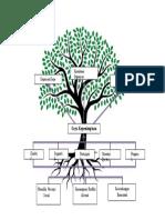 Problem Tree Hengki Tranado