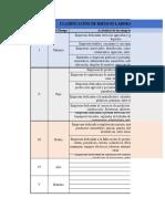 Clasificación Riesgos Laborales de acuerdo a las ARL