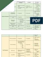 PMI Process Tips