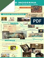 Infografía - Edad Moderna