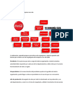 Organigrama Lineal de Coca Cola Tarea