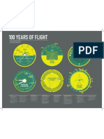 100 Years of Flight Timeline