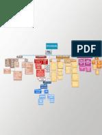 Mapa Conceptual (Segunda Entrega)