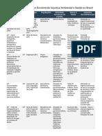 AP – Mapa de Conflitos Envolvendo Injustiça Ambiental e Saúde no Brasil