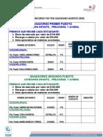 FINALISTAS GANADORES DE TIK-TOK-2020-Consorcio Salesianos-2020