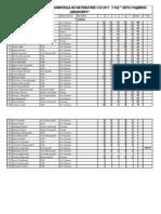 Незванични резултати за 5. разред (Општинско такмичење из математике Смедеревске Паланке)