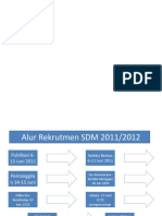 alur seleksi SDM