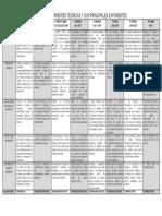CORRIENTES TEORICAS Y PRINCIPALES   EXPONENTES