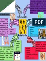 Mapa mental de Enfermedades Profesionales