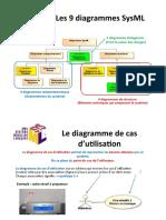 Cours Modelisation_de_SYSML