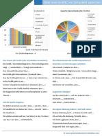 Über-Grafiken-und-Schaubilder-sprechen