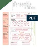 Vue d'ensemble ISO 26000