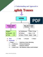 2.English Tenses
