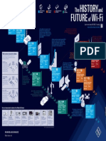 The History and Future of Wi Fi
