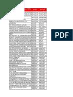 Listado de Organizaciones Juveniles e Instituciones Públicas y Privadas Febrero 2021