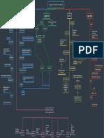 Lenguaje y Formas de Comunicacion - Mapa Conceptual