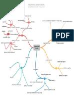 Mapa Mental, ingeniería diseño