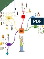 Mind Map - Deutsch lernen - DER Artikel