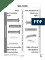 EvoluCreation_Abb_22_Kraftfeldanalyse_MyBook