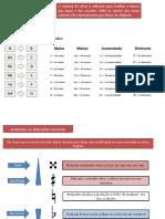 sistema cifras ukulele