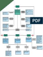 Actividad 2 Mapa conceptual Costos estándar.
