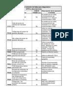 YTA05-Codigos de solucion de fallas-ALLISON
