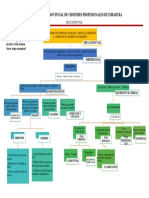 educacion vial mapa conceptual de elementos