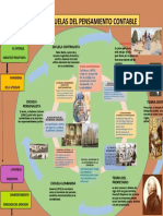 INFOGRAMA DE LAS ESCUELAS DEL PENSAMIENTO CONTABLE