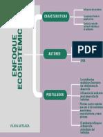 Green Concept Map Chart