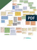 Mapa conceptual laboratorio Dr.lozano