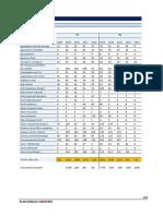 montants d'investissement PSE